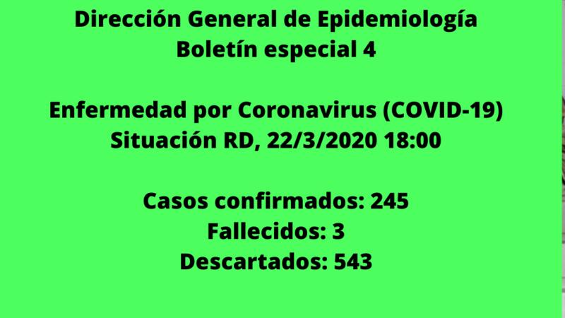 Confirman 245 casos de coronavirus en RD