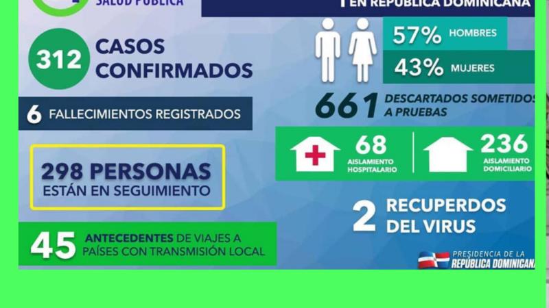 6 Muertos y 312 casos de Coronavirus en R.D