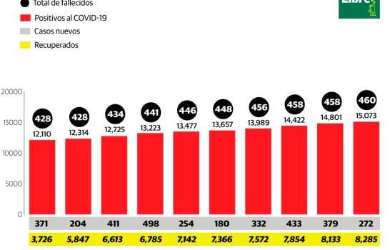 Reportan dos nuevos fallecimientos por coronavirus y 272 contagios