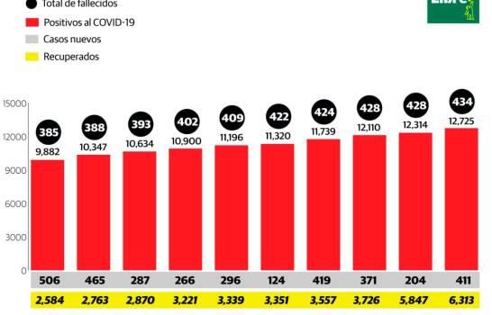Coronavirus: 434 fallecidos y 12,725 infectados en República Dominicana