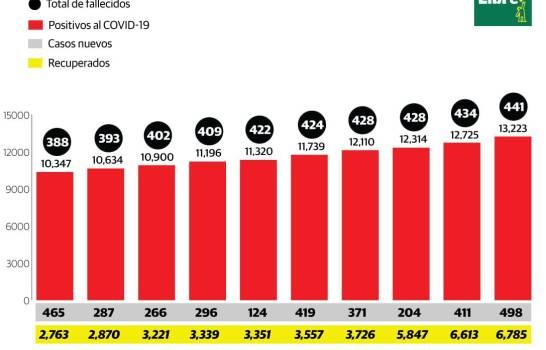 Con 498 casos nuevos, suman 13,223 los infectados por COVID-19 en el país; 441 han muerto