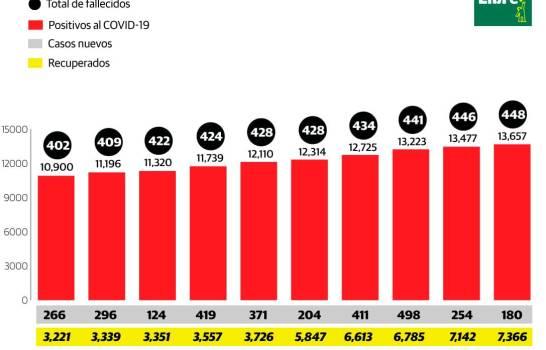 Dos nuevos fallecimientos por COVID-19 y 180 positivos en las últimas 24 horas