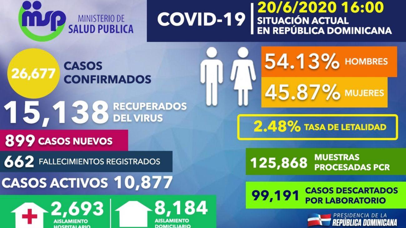 República Dominicana registra 899 casos nuevos de COVID-19; 15,138 recuperados y casi 100 mil descartados