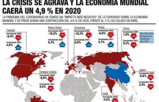 El FMI advierte que la crisis tendrá un «catastrófico» impacto en el empleo