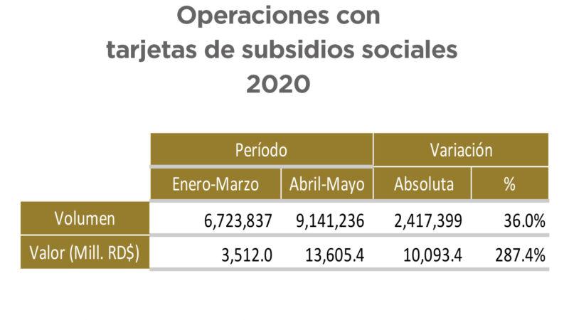 El Sistema de Pagos: Importante aliado en tiempos del COVID-19 para las operaciones financieras