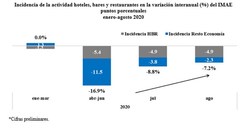 Banco Central; Economía dominicana muestra tendencia hacia la recuperación