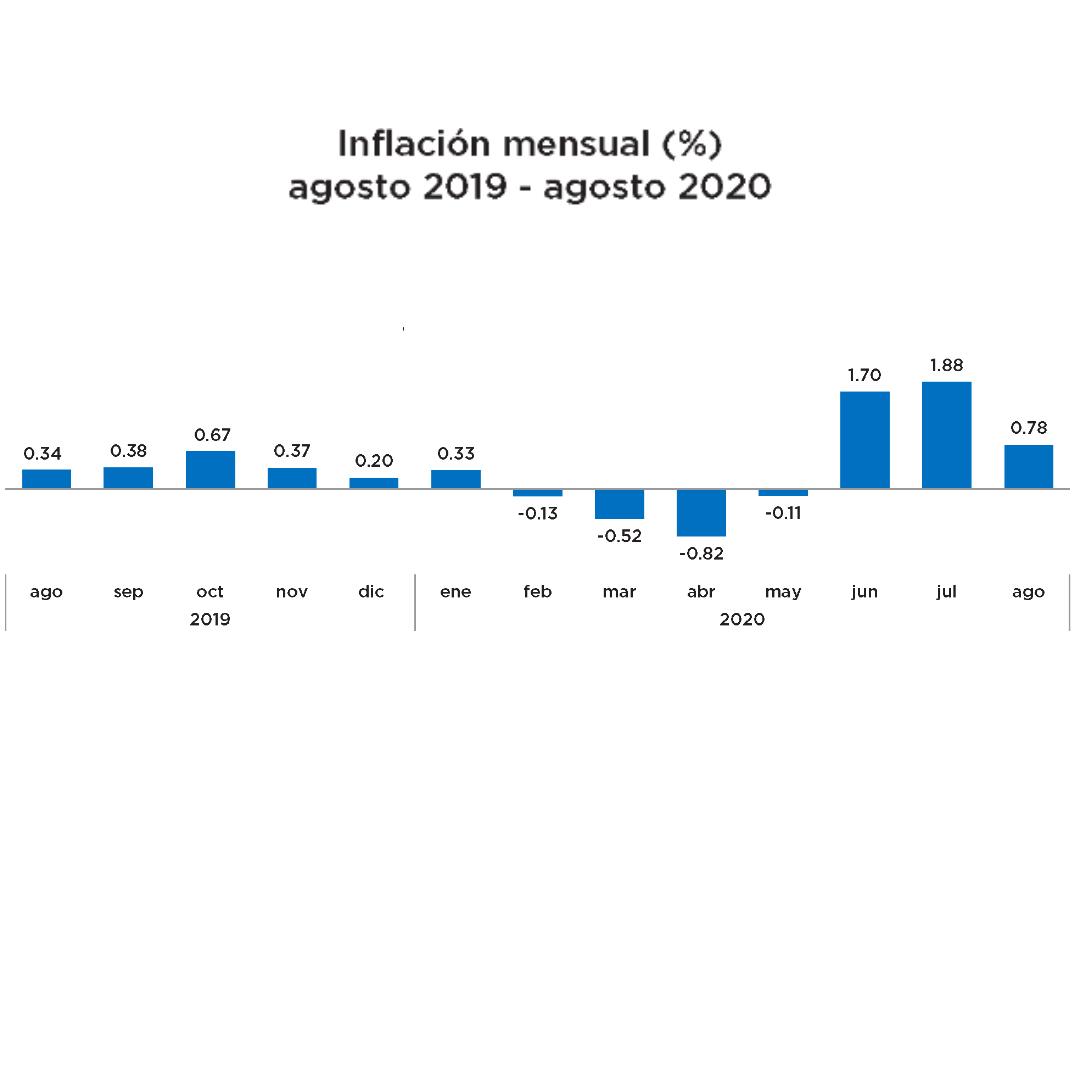 BCRD informa que la inflación del mes de agosto fue de 0.78 %
