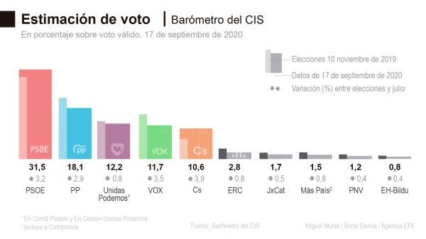 El CIS aumenta la ventaja del PSOE sobre el PP ante el notable ascenso de Cs