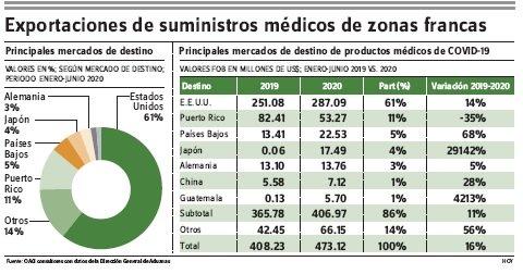 Aumentan 10% exportaciones de productos médicos para el COVID-19