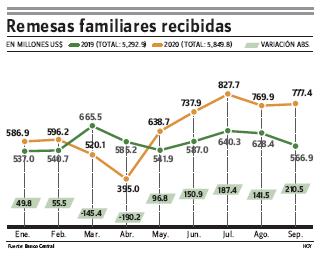 En septiembre las remesas subieron 37.1 % por encima de ese mes en 2019