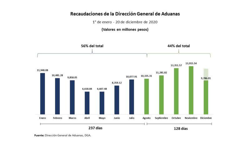 LA DIRECCIÓN GENERAL DE ADUANAS SUPERA LOS RD$53,470 MILLONES                                      EN RECAUDACIONES EN CUATRO MESES