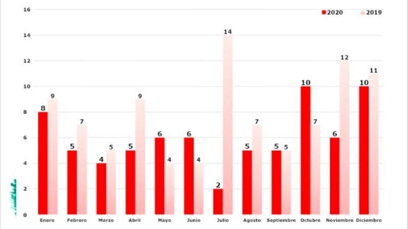 En RD ocurrieron 486 feminicidios en los últimos cinco años, según estudio